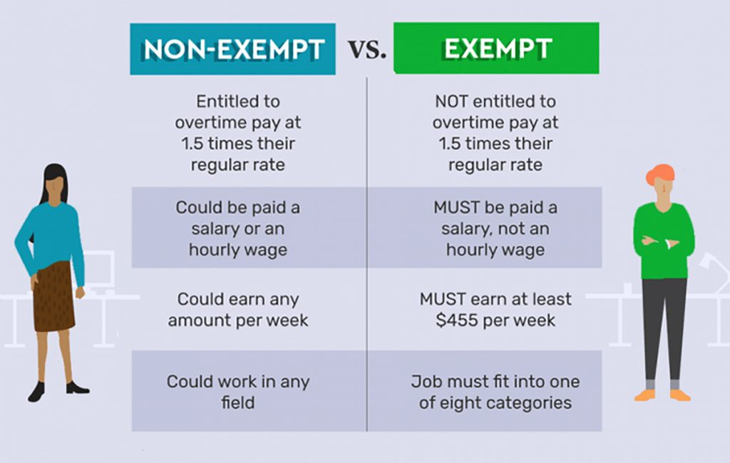 """The Exempt vs the Non-Exempt Employees. In my analysis, FLSA is fundamentally flawed for it divides workers into categories such as """"White Collar"""" and """"Blue Collar"""" without understanding the basis for the man's existence in the natural world."""